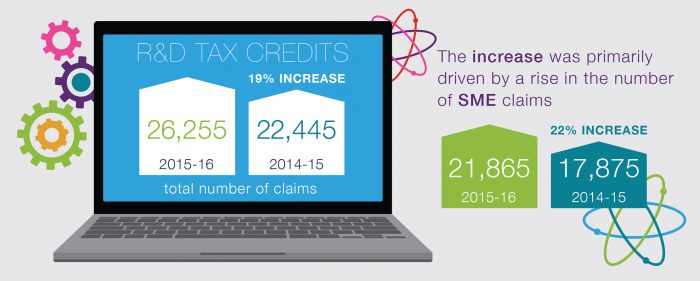 In 2015-16 the total number of claims for R&D tax credits rose to 26,255, an increase of 19% from 22,445 in 2014-15.